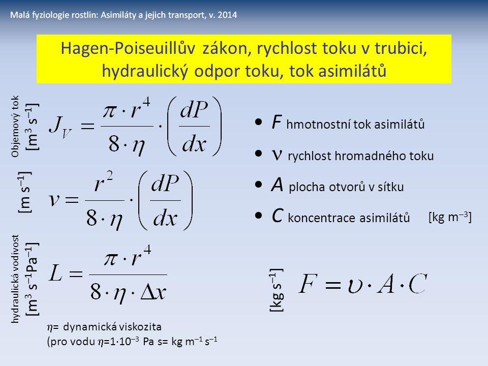 hydraulická vodivost [m3 s–1Pa–1]